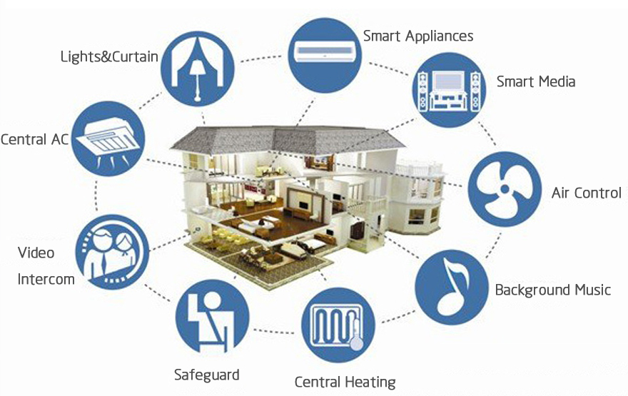 Smart Homes…..Ready or Not?